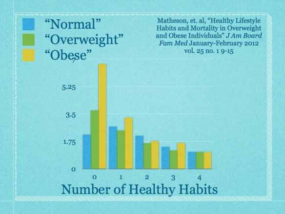 Study showing healthy habits most important for health outcomes.